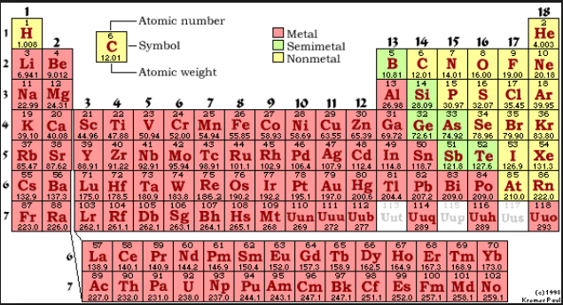 atomic-table-families-181.png