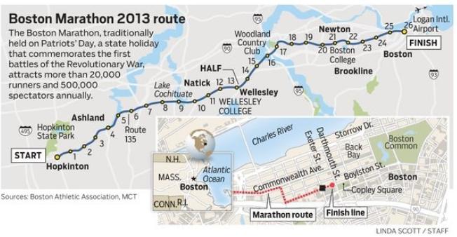 boston race 2013