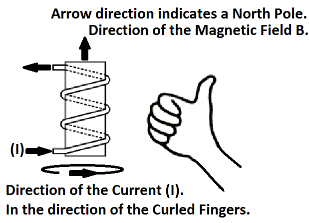 curl right hand rule