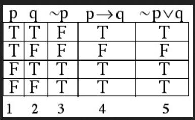 truth table umpqua math logic
